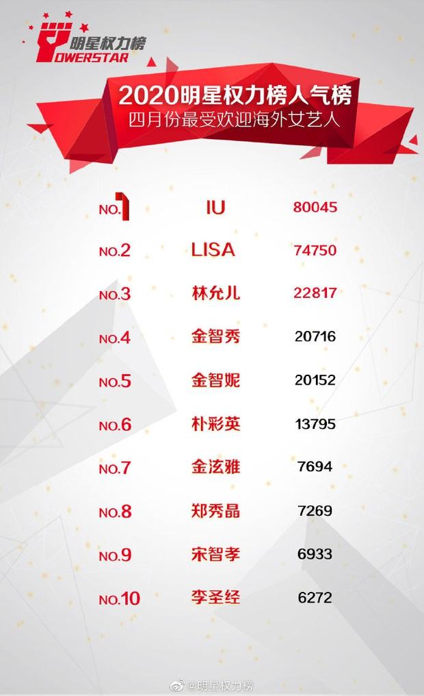 Lisa bội thu khi trở thành mentor của TXCB: Chứng minh thực lực xuất sắc, danh tiếng tăng vọt, mở đường cho BLACKPINK tại Trung Quốc? - Ảnh 24.