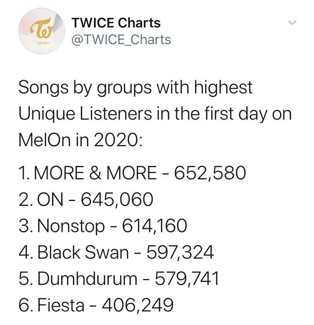 TWICE tiễn BTS ra chuồng gà trên Melon, bán album nhanh gấp 3 lần Feel Special dù MV người khen kẻ chê nhưng vẫn chưa vượt nổi IZ*ONE - Ảnh 3.