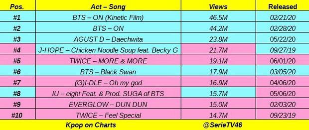 TWICE tiễn BTS ra chuồng gà trên Melon, bán album nhanh gấp 3 lần Feel Special dù MV người khen kẻ chê nhưng vẫn chưa vượt nổi IZ*ONE - Ảnh 8.