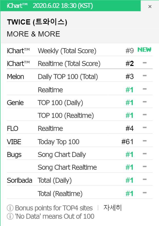 TWICE tiễn BTS ra chuồng gà trên Melon, bán album nhanh gấp 3 lần Feel Special dù MV người khen kẻ chê nhưng vẫn chưa vượt nổi IZ*ONE - Ảnh 2.