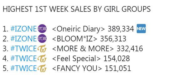 Mặc Wonyoung bị chà đạp trong album mới, fan vẫn chốt đơn lia lịa để IZ*ONE tự phá kỉ lục của mình, vượt TWICE và đá BLACKPINK khỏi top 5 - Ảnh 5.
