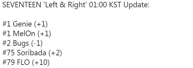 Sau khi Pledis về chung nhà với Big Hit, SEVENTEEN như hổ mọc thêm cánh: Nhạc số đạt kỉ lục như NCT, album vượt EXO chỉ xếp sau BTS - Ảnh 2.