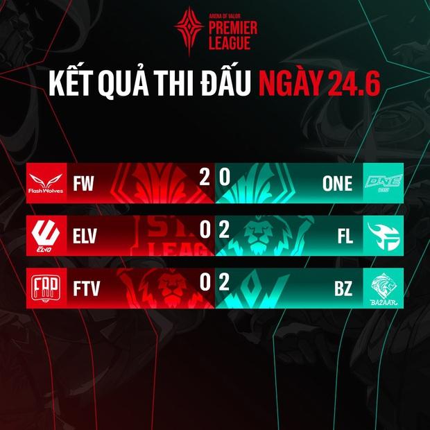 Vòng bảng APL 2020: Team Flash đánh như chơi vẫn giành chiến thắng, FAPTV lún sâu vào chuỗi thua tối tăm mặt mày - Ảnh 5.