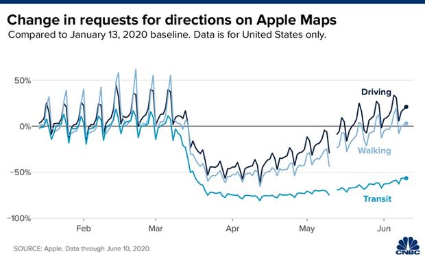Chuyện lạ không ai ngờ: Apple Maps trở thành 1 chỉ báo cho thấy nền kinh tế Mỹ đang hồi phục sau dịch Covid-19 - Ảnh 1.