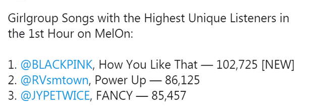 Mới comeback vài tiếng, BLACKPINK đã vượt TWICE, sánh ngang BTS và IU ở Hàn; lập kỷ lục tại Trung, No.1 iTunes Việt và vượt Katy Perry lọt top 3 thế giới! - Ảnh 2.
