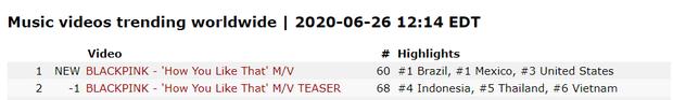 """BLACKPINK xô đổ kỉ lục 30 triệu view nhanh nhất của BTS, chinh phục #1 top trending Việt Nam, Hàn Quốc,… và nhăm nhe """"thống trị"""" luôn nước Mỹ! - Ảnh 2."""