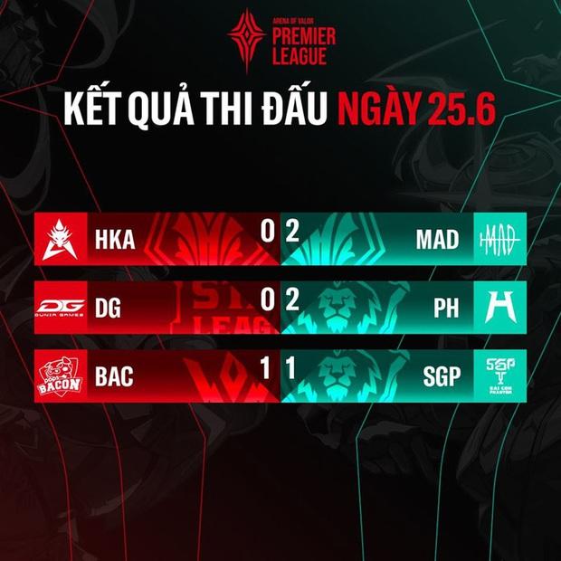 Kết quả APL 2020: Project H có chiến thắng đầu tiên, Saigon Phantom chia điểm cùng hạt giống số 4 Thái Lan - Ảnh 1.