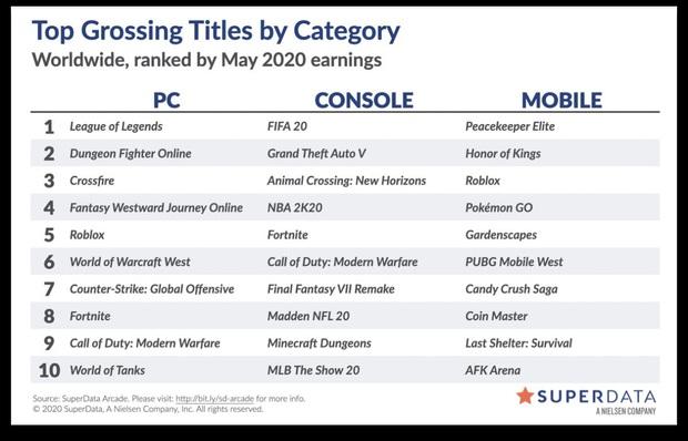 Tencent khẳng định sức mạnh công ty game hàng đầu thế giới: LMHT, Peace Keeper Elite, GTA V thống trị bảng xếp hạng doanh thu - Ảnh 1.