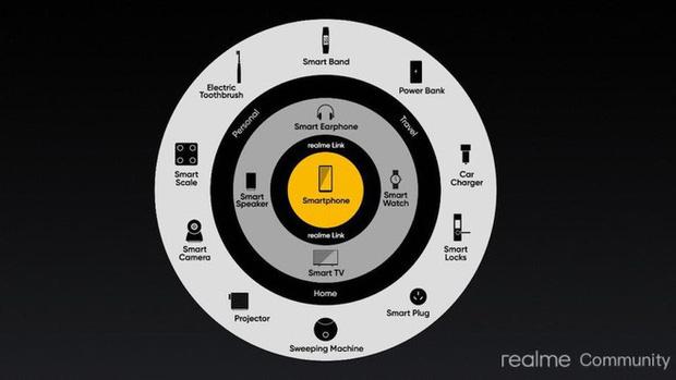 Ý tưởng IoT của Realme bị cho là giống Huawei - Ảnh 1.