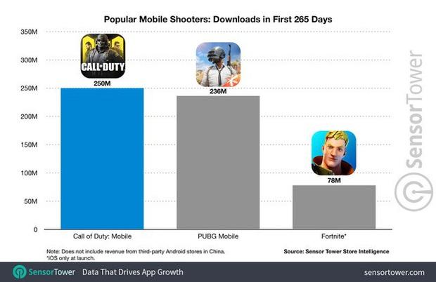 Tựa game từng bị game thủ nói nhái Lửa Chùa vừa lập nên kỷ lục khó tin, vượt qua cả PUBG Mobile lẫn Fortnite - Ảnh 3.