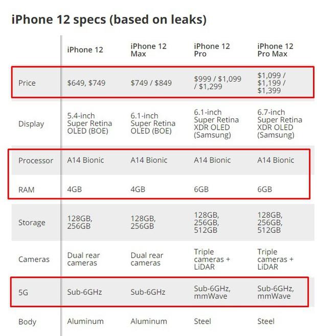 iPhone 12 bất ngờ lộ thêm thiết kế, có 4 phiên bản, giá bán hơn 30 triệu đồng - Ảnh 5.