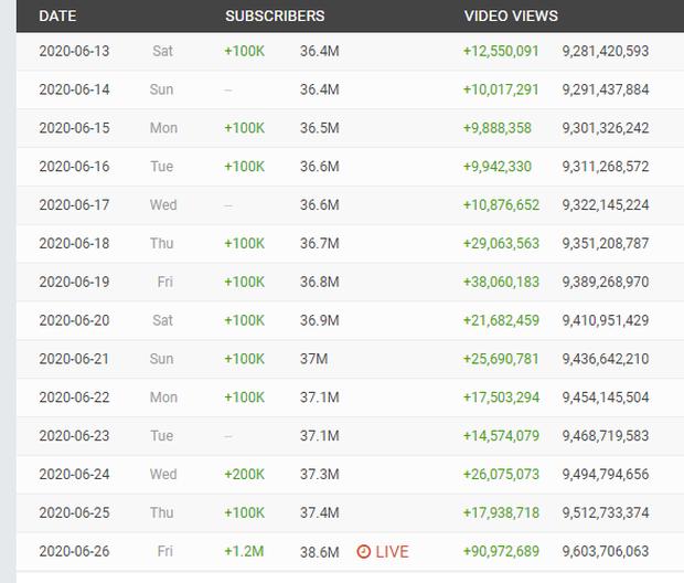 Ra mắt How You Like That chưa đầy 1 ngày, BLACKPINK tăng 1,2 triệu lượt subsribe trên YouTube, vượt mặt cả Taylor Swift! - Ảnh 7.