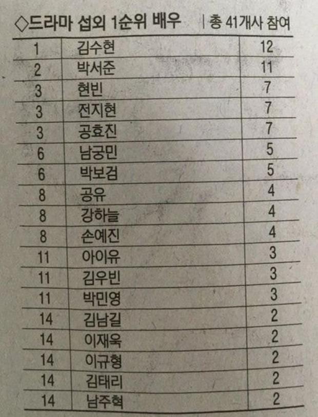 TOP diễn viên truyền hình được săn đón nhất Hàn Quốc: Kim Soo Hyun vượt Hyun Bin, Lee Min Ho còn không được nhắc đến - Ảnh 2.