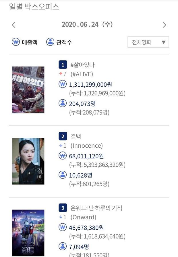 #ALIVE của Yoo Ah In - Park Shin Hye oanh tạc phòng vé Hàn, netizen Việt háo hức đòi được xem - Ảnh 2.