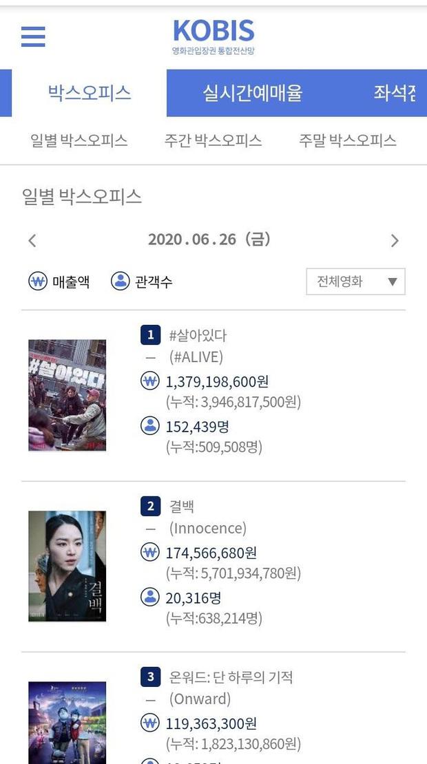 #ALIVE của Yoo Ah In - Park Shin Hye oanh tạc phòng vé Hàn, netizen Việt háo hức đòi được xem - Ảnh 3.