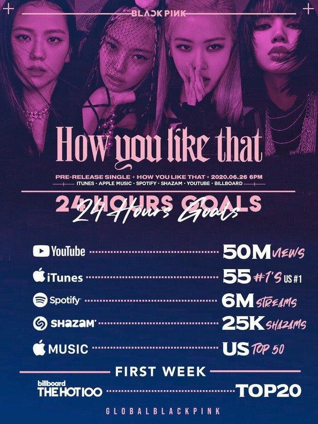 """BLACKPINK chỉ mất 11 tiếng để """"vượt chỉ tiêu"""" view MV 24 giờ, cho thành tích comeback của BTS ngửi khói lại xô đổ luôn kỉ lục iTunes của girlgroup - Ảnh 6."""