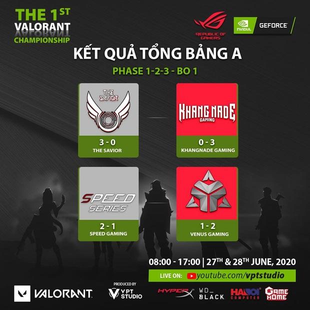 Giải Valorant offline đầu tiên tại Việt Nam có những trận mở màn đầy cân não, ông trùm làng CS:GO Revolution bất ngờ ngã ngựa - Ảnh 5.