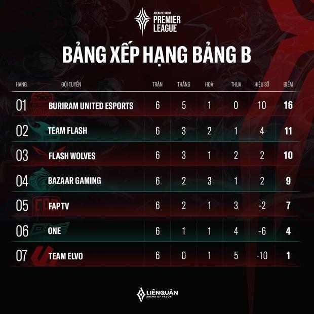 APL 2020: Team Flash mất điểm vì Dirak của Nunu quá đỉnh, FAPTV trở lại đường đua với 2 chiến thắng liên tiếp!  - Ảnh 8.