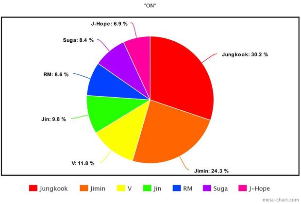 """Cách chia line trong 20 MV nhóm Kpop nhiều view nhất năm 2020: Fan """"la ó"""" vì Jisoo đứng bét BLACKPINK, j-hope là người thiệt thòi nhất BTS - Ảnh 38."""
