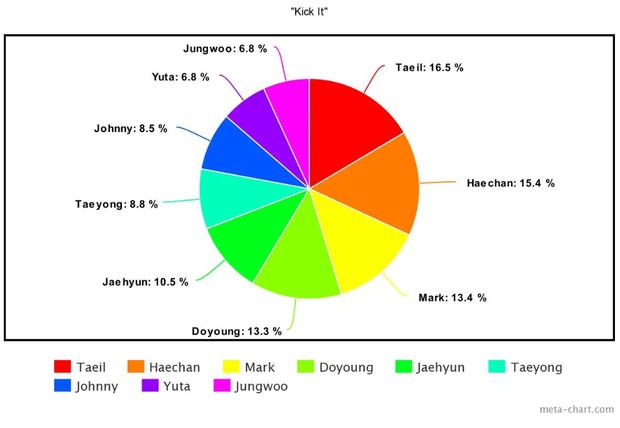 """Cách chia line trong 20 MV nhóm Kpop nhiều view nhất năm 2020: Fan """"la ó"""" vì Jisoo đứng bét BLACKPINK, j-hope là người thiệt thòi nhất BTS - Ảnh 26."""