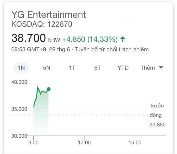 """Knet không tin """"bố"""" Yang đã rời YG, tiện thể cà khịa luôn BLACKPINK ế vé concert, chỉ nổi ở Đông Nam Á nên… không làm ra tiền? - Ảnh 5."""