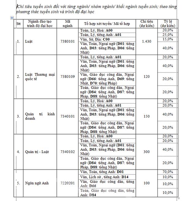 Trường ĐH Luật TPHCM bỏ thi riêng, học phí cao nhất gần 50 triệu đồng/năm - Ảnh 1.