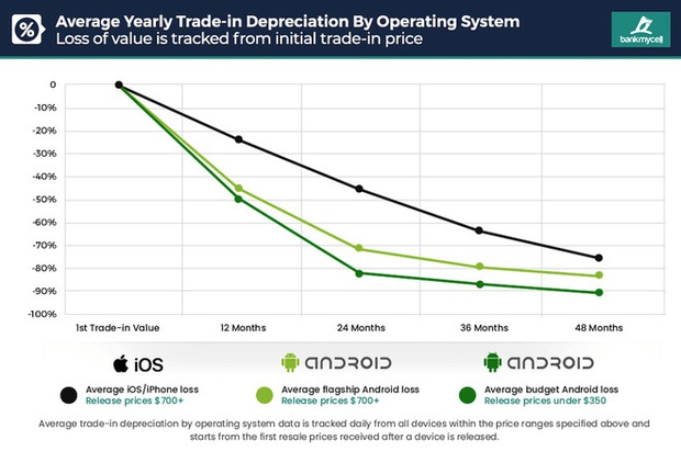 iPhone tân trang sẽ là cú đấm tiếp theo của Apple dành cho Samsung và các nhà sản xuất Android khác - Ảnh 2.