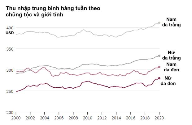 Khi lao động da đen Mỹ bị dồn vào bước đường cùng: Lương thấp, ít có cơ hội thăng tiến khi tâm lý phân biệt chủng tộc len lỏi khắp nơi - Ảnh 4.