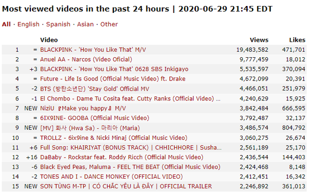 Không chỉ #2 Việt Nam, trailer MV mới của Sơn Tùng M-TP còn lọt top trending ở cả Mỹ, Hàn Quốc và Canada, vươn lên #15 toàn thế giới! - Ảnh 6.