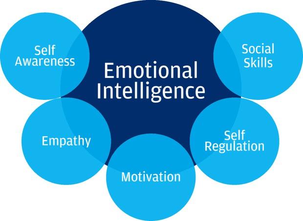 5 Bước giúp tăng chỉ số EQ: Muốn sớm thành công, làm lãnh đạo giỏi nên tham khảo ngay! - Ảnh 4.
