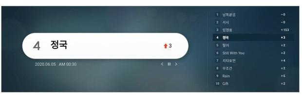 """Jungkook (BTS) tung ca khúc tặng fan nhân kỉ niệm 7 năm debut sau loạt scandal, ARMY hết """"đánh sập"""" trang đăng nhạc lại xúc động vì lời nhắn bí ẩn - Ảnh 5."""