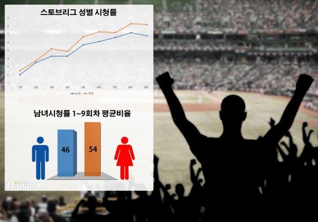 Vượt mặt cả Crash Landing on You, phim bóng chày Hot Stove League có gì hay mà lại ẵm giải bự ở Baeksang 2020? - Ảnh 7.