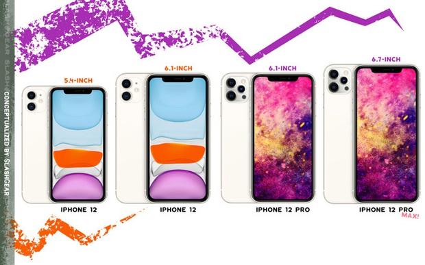 Bộ tứ iPhone 12 lộ cấu hình và giá bán: Phiên bản Pro Max chia làm 2 nửa riêng biệt hoàn toàn - Ảnh 1.
