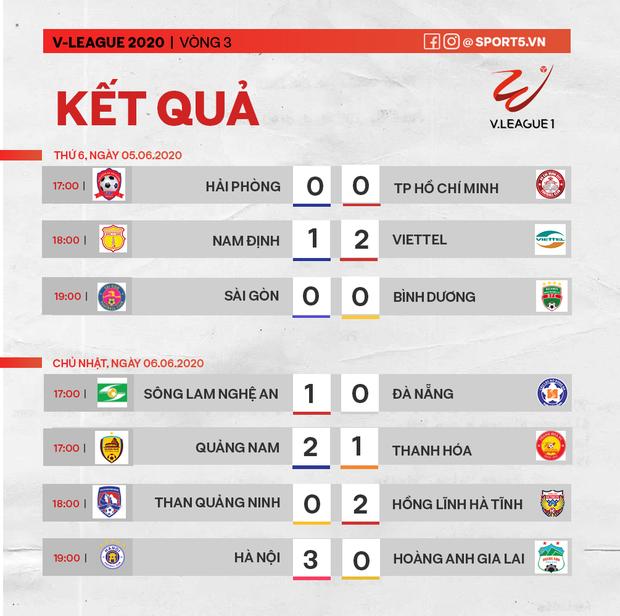 Văn Quyết ghi bàn, Quang Hải năng nổ trong ngày CLB Hà Nội thắng đậm HAGL với tỷ số 3-0 - Ảnh 3.