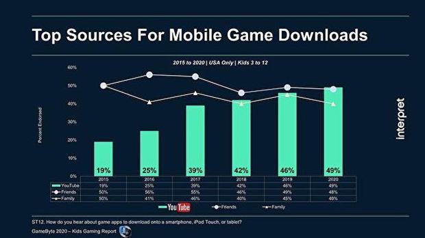 """YouTube trở thành """"điểm đến"""" hàng đầu cho trẻ em khi tìm kiếm game mobile - Ảnh 2."""