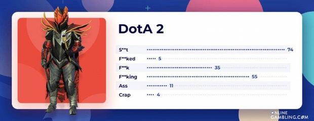 Vượt mặt LMHT và nhiều tựa game khác, Dota 2 cùng CS:GO chính là cộng đồng chửi thề, văng tục đệ nhất làng game! - Ảnh 5.