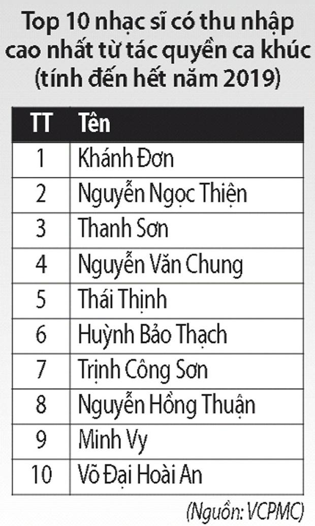 10 nhạc sĩ có thu nhập từ tác quyền cao nhất Vpop: Khắc Hưng, Only C, Tiên Cookie, Mr. Siro, Phan Mạnh Quỳnh,... nhiều hit đến thế đều vắng mặt? - Ảnh 1.
