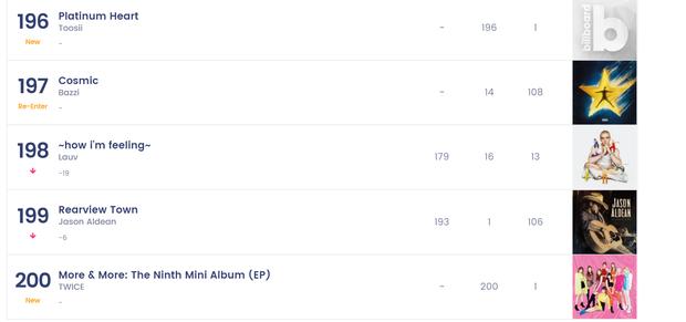 TWICE lập cú đúp cực gắt: Lần đầu tiến vào BXH danh giá nhất Billboard, doanh số album khủng sánh ngang BTS, EXO, tiễn IZ*ONE ra chuồng gà - Ảnh 6.