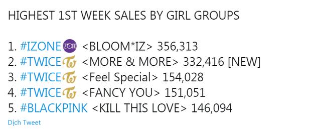 TWICE sau 1 tuần tái xuất: Nhạc số thua OH MY GIRL, doanh số album thấp hơn IZ*ONE nhưng có tiến bộ ở Mỹ khi lần đầu lọt Billboard 200 - Ảnh 4.