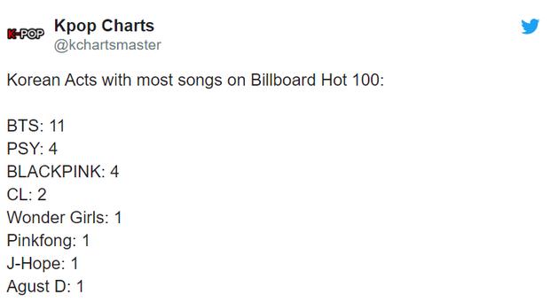 Nhờ collab với Lady Gaga mà BLACKPINK phá kỉ lục của girlgroup Kpop trên Billboard Hot 100, lần thứ 4 tiến vào bảng vàng nước Mỹ - Ảnh 3.