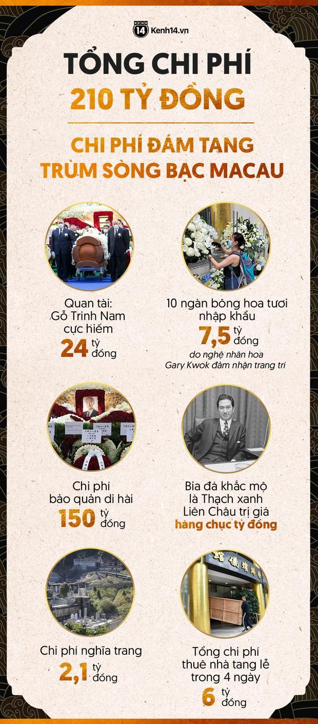 Hé lộ chi phí đám tang siêu xa xỉ trùm sòng bạc Macau: Tổng 210 tỷ, quan tài gỗ quý cả chục tỷ, hoa trang trí quá cầu kỳ - Ảnh 10.