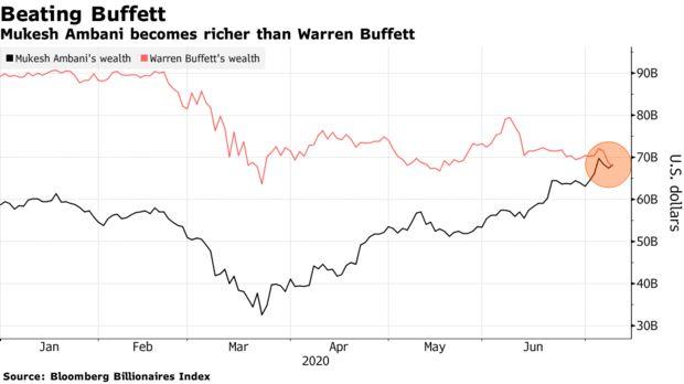Tài sản của tỷ phú giàu nhất châu Á bất ngờ vượt Warren Buffett - Ảnh 2.