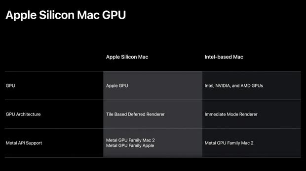Chip nhà trồng của Apple có thể là dấu chấm hết cho GPU AMD trên máy Mac - Ảnh 2.