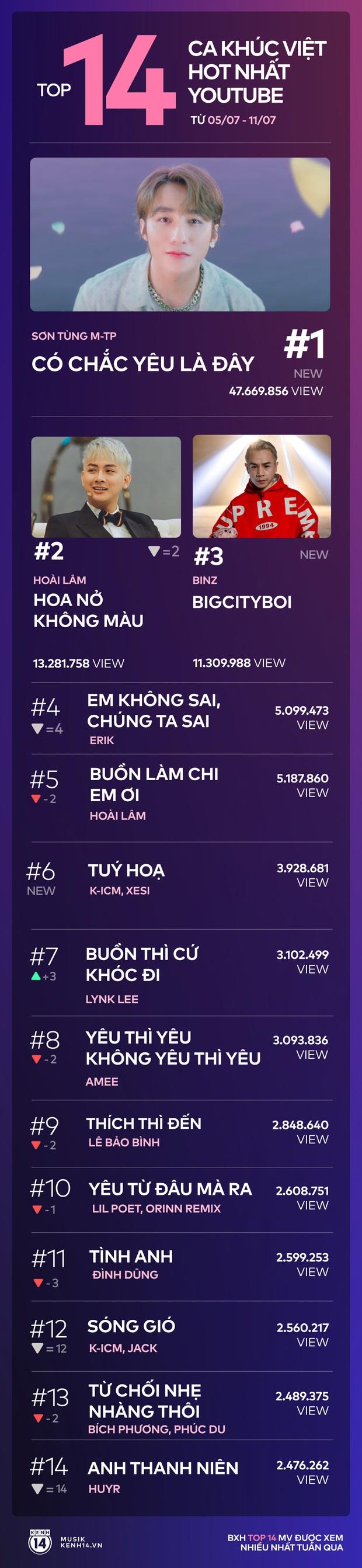 14 ca khúc Việt hot nhất YouTube tuần qua: Sơn Tùng M-TP bỏ xa Hoài Lâm và Binz giành ngôi vương - Ảnh 9.