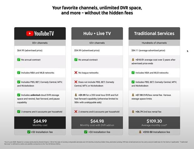 Gói hội viên đắt đỏ của YouTube TV có những tính năng gì? - Ảnh 4.