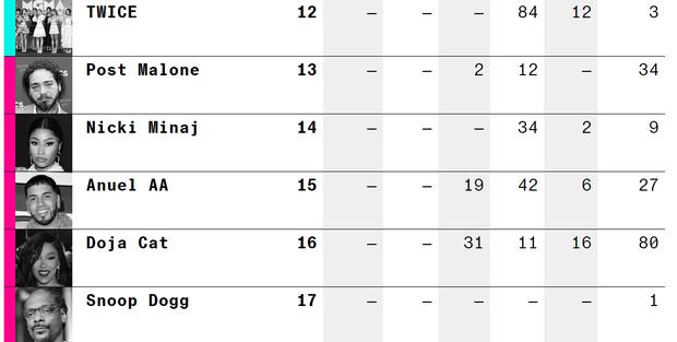 25 ngôi sao nhạc Pop đỉnh nhất thế giới theo Bloomberg: BTS và BLACKPINK ra chuồng gà, TWICE mới là đại diện Kpop duy nhất! - Ảnh 4.