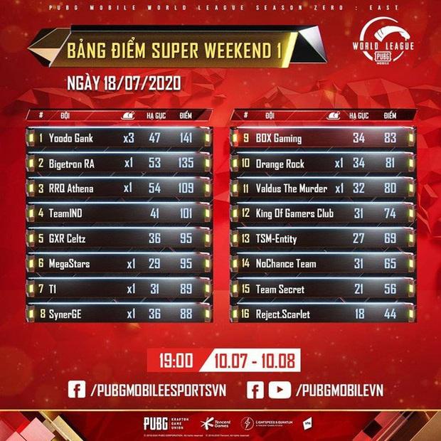 Game thủ phẫn nộ tố Việt Nam bị team up tại Chung kết Thế giới PUBG Mobile, chỉ đích danh kẻ chơi bẩn - Ảnh 5.