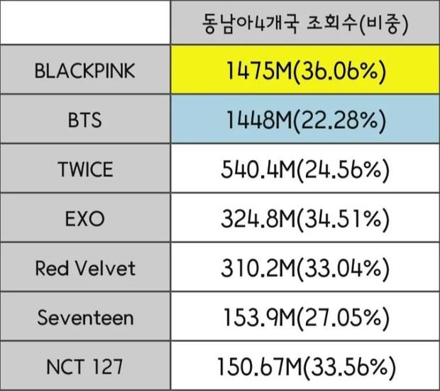 """Đọ view của các nhóm Kpop ở từng quốc gia trong năm qua: BLACKPINK """"thống trị"""" Đông Nam Á nhưng về tổng thể vẫn bị BTS bỏ xa? - Ảnh 4."""