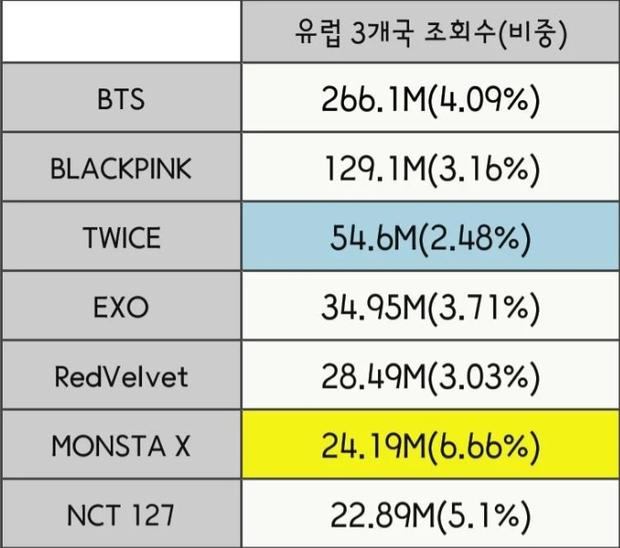 """Đọ view của các nhóm Kpop ở từng quốc gia trong năm qua: BLACKPINK """"thống trị"""" Đông Nam Á nhưng về tổng thể vẫn bị BTS bỏ xa? - Ảnh 12."""