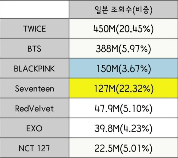 """Đọ view của các nhóm Kpop ở từng quốc gia trong năm qua: BLACKPINK """"thống trị"""" Đông Nam Á nhưng về tổng thể vẫn bị BTS bỏ xa? - Ảnh 6."""